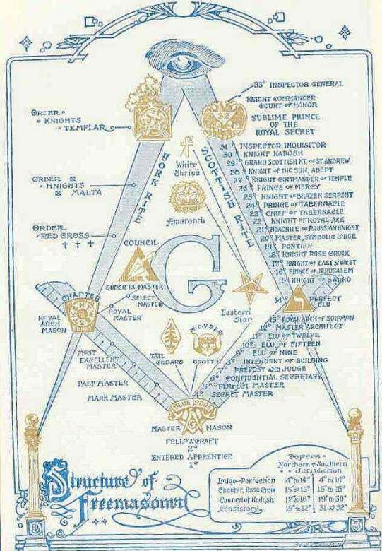 MasonicStructure